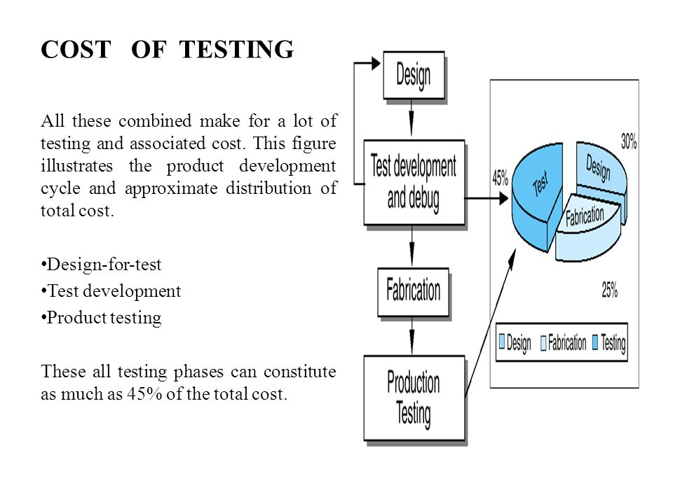 COST OF TESTING