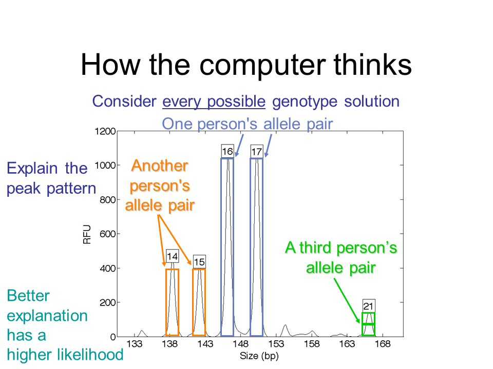 How the computer thinks