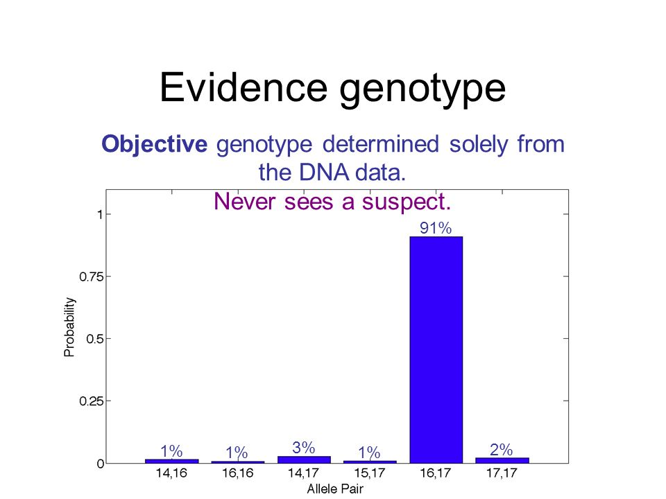Objective genotype determined solely from the DNA data.