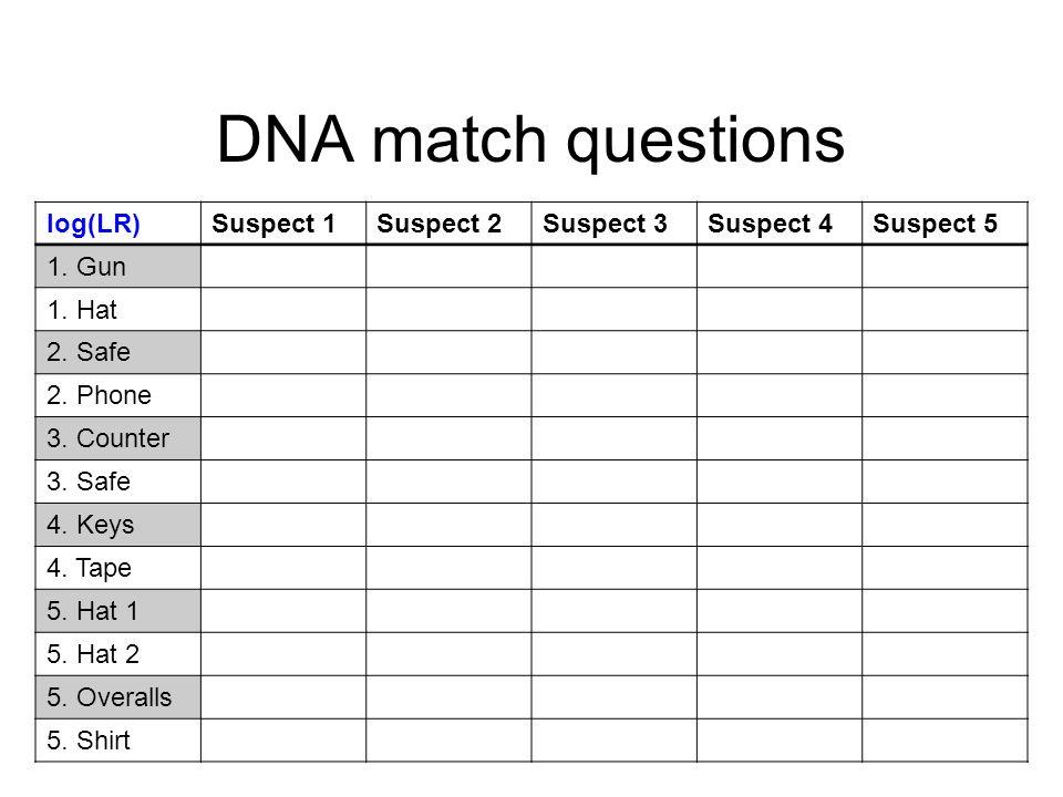 DNA match questions log(LR) Suspect 1 Suspect 2 Suspect 3 Suspect 4