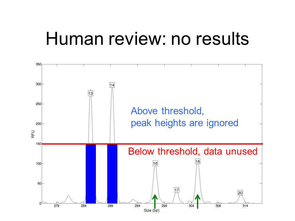 Human review: no results