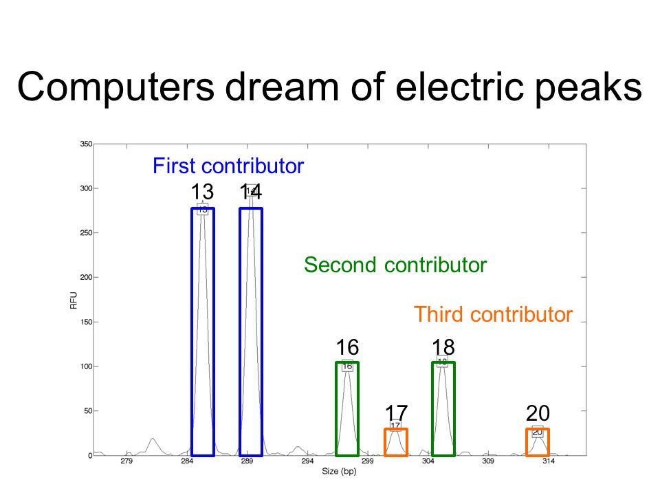 Computers dream of electric peaks