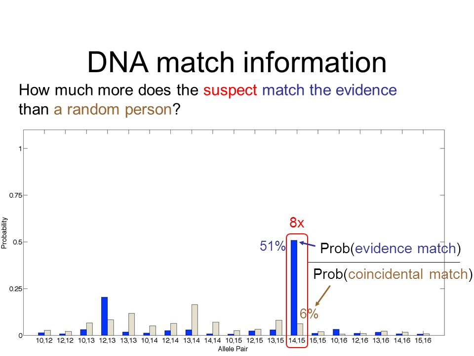 DNA match information How much more does the suspect match the evidence. than a random person 8x.