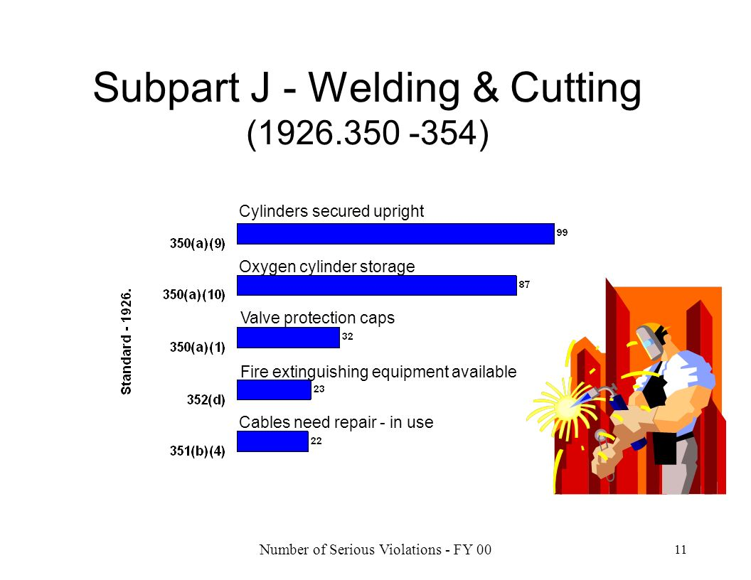 Subpart J - Welding & Cutting (1926.350 -354)