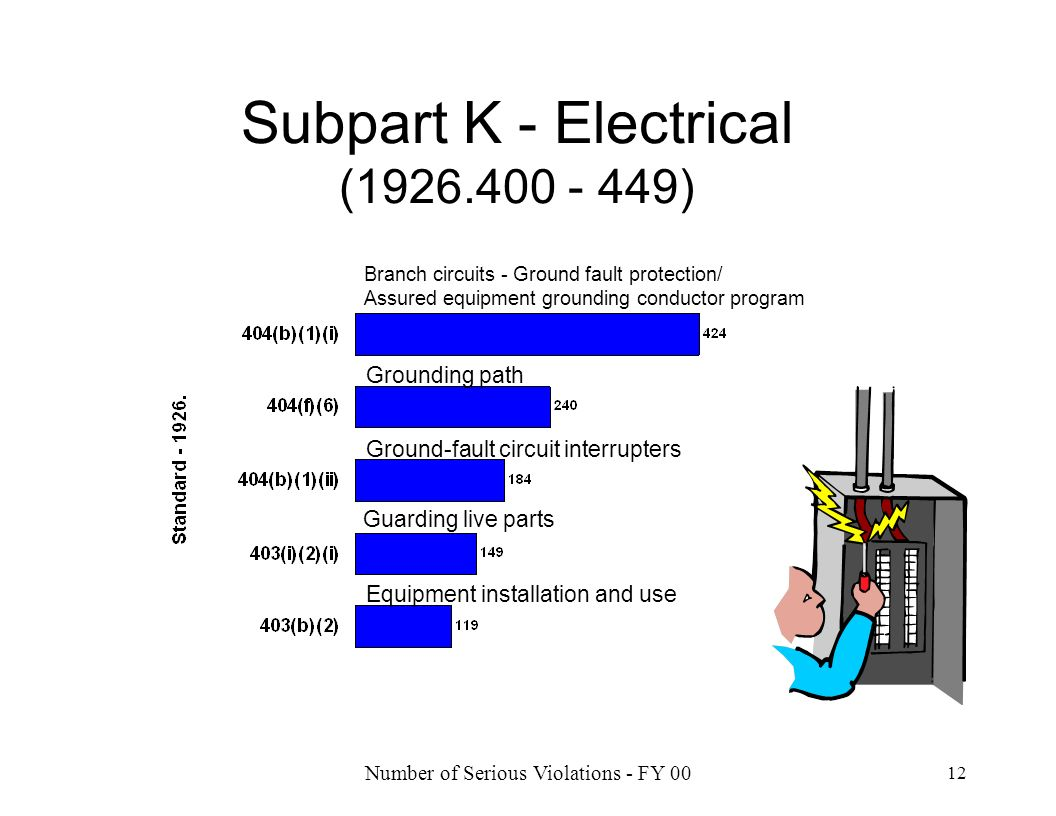 Subpart K - Electrical (1926.400 - 449)