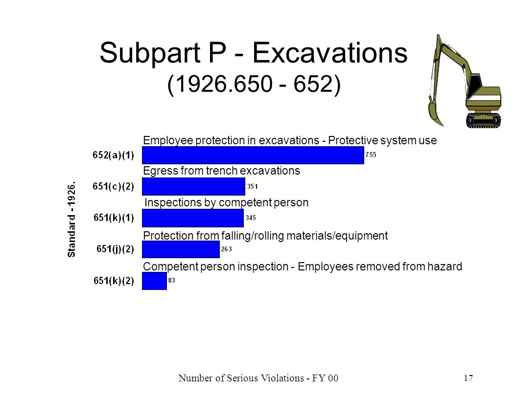 Subpart P - Excavations