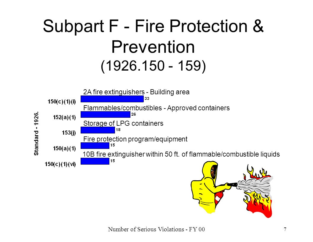 Subpart F - Fire Protection & Prevention (1926.150 - 159)