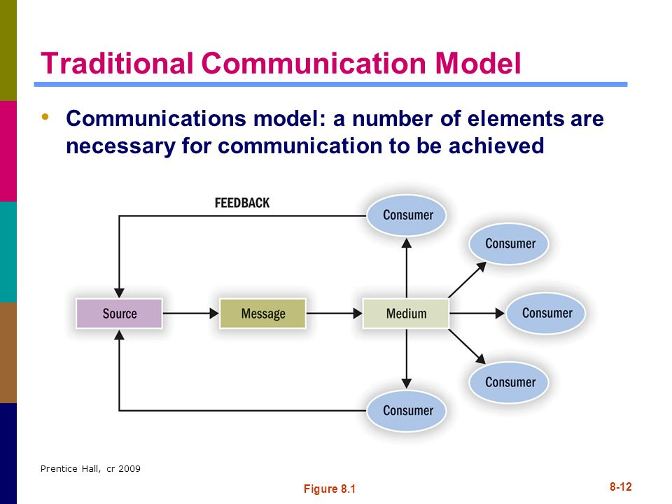 Traditional Communication Model