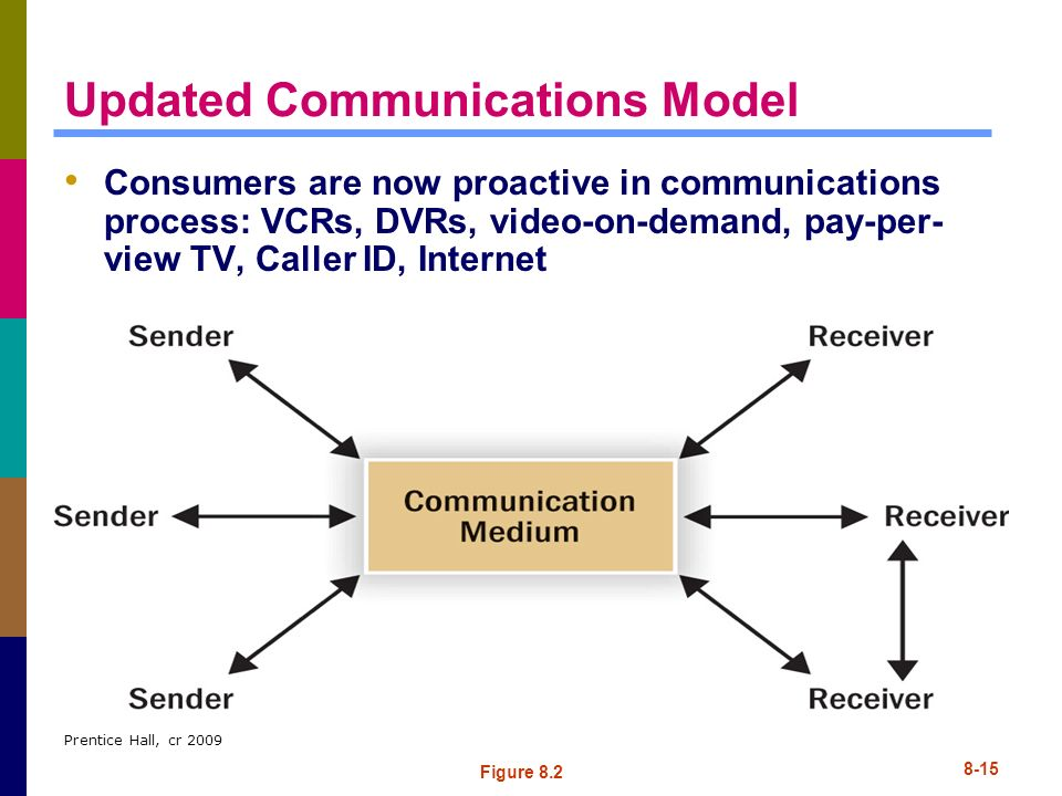 Updated Communications Model