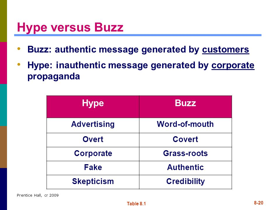 Hype versus Buzz Buzz: authentic message generated by customers