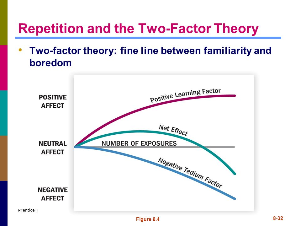 Repetition and the Two-Factor Theory