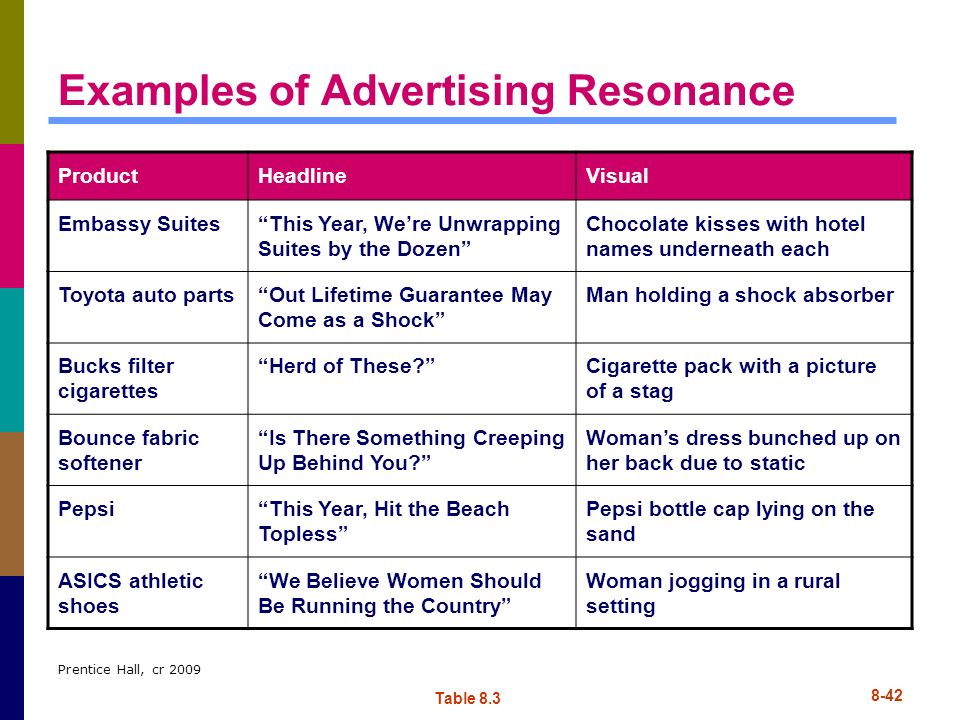 Examples of Advertising Resonance