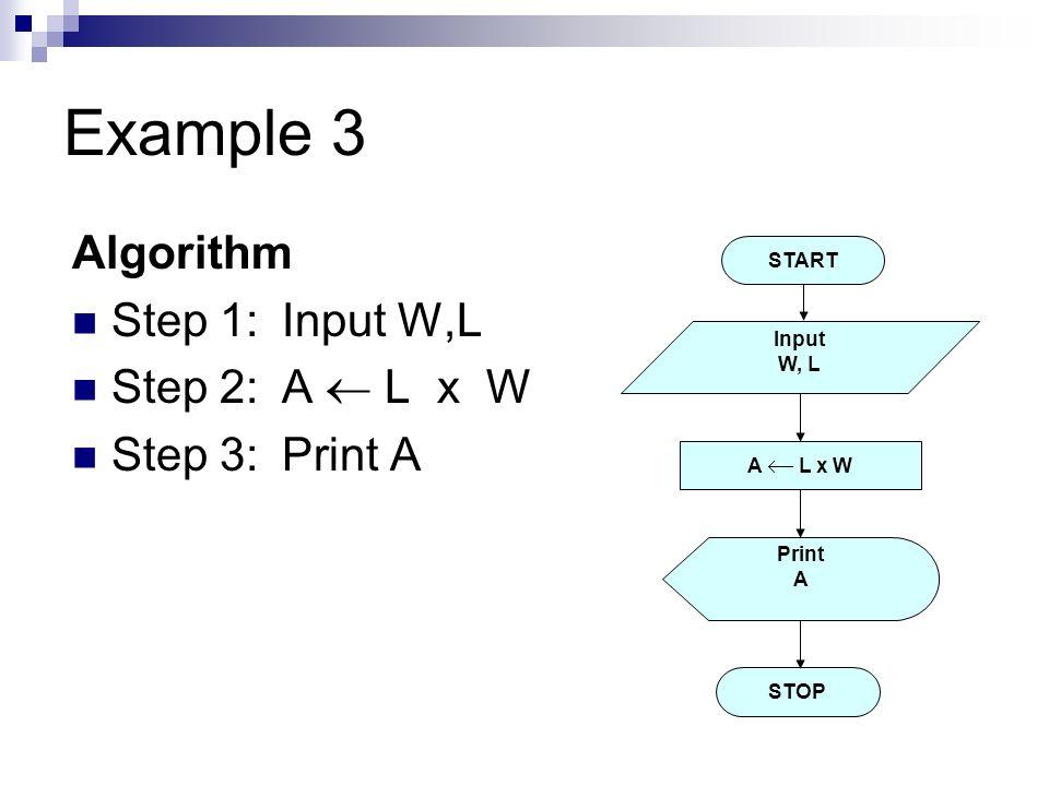 Example 3 Algorithm Step 1: Input W,L Step 2: A  L x W