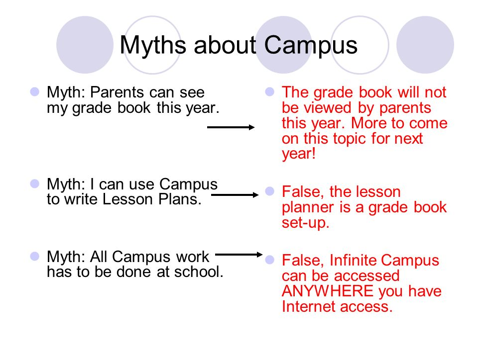 Myths about Campus Myth: Parents can see my grade book this year.