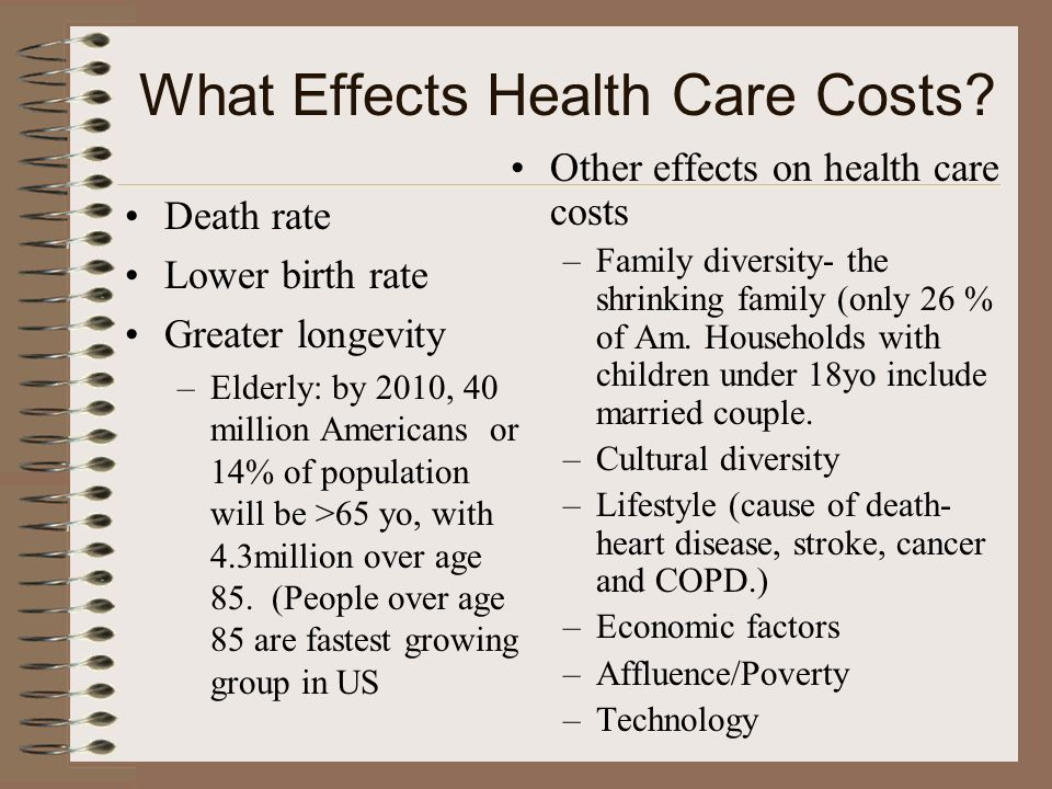 What Effects Health Care Costs