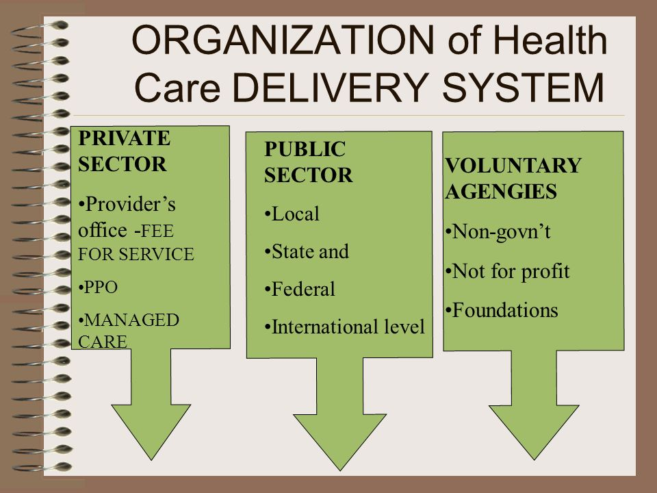 ORGANIZATION of Health Care DELIVERY SYSTEM