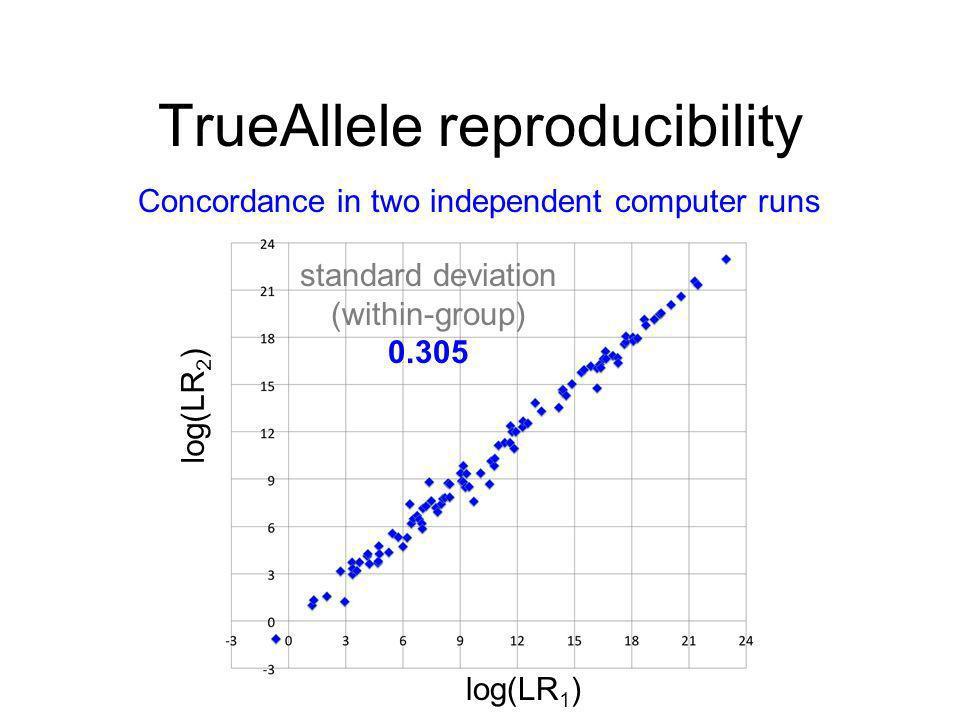 TrueAllele reproducibility