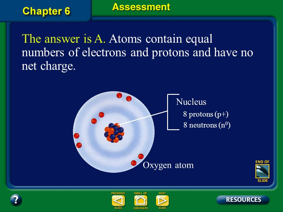 The answer is A. Atoms contain equal numbers of electrons and protons and have no net charge.