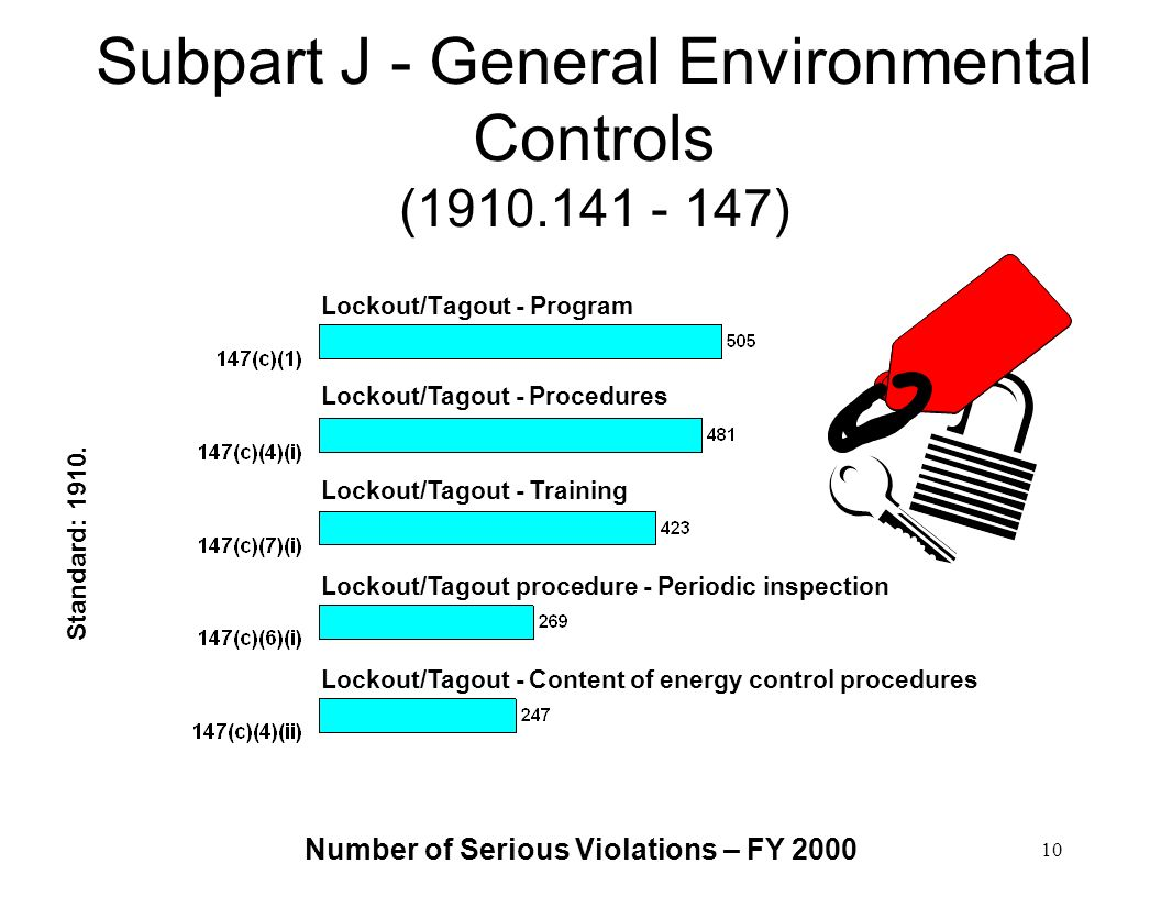 Subpart J - General Environmental Controls (1910.141 - 147)