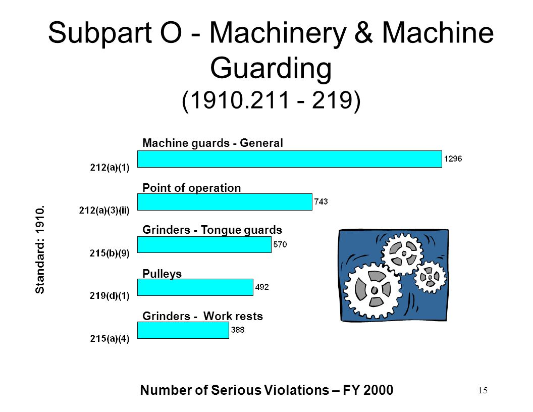 Subpart O - Machinery & Machine Guarding (1910.211 - 219)