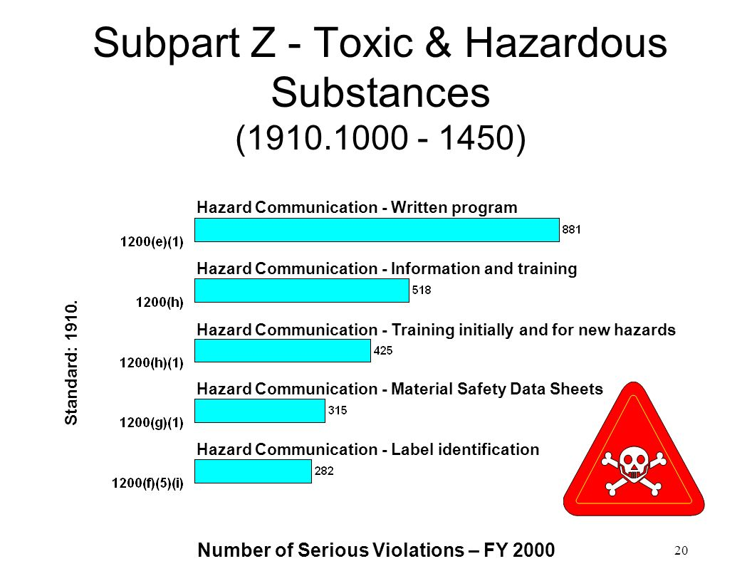 Subpart Z - Toxic & Hazardous Substances (1910.1000 - 1450)