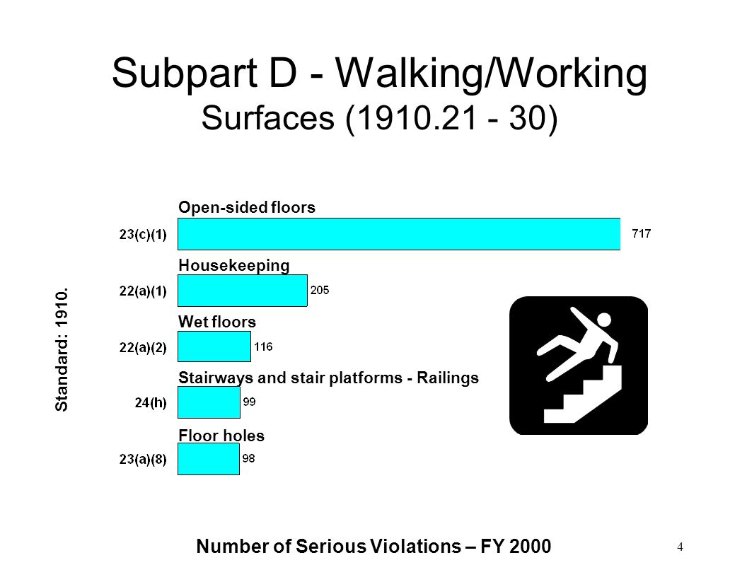 Subpart D - Walking/Working Surfaces (1910.21 - 30)