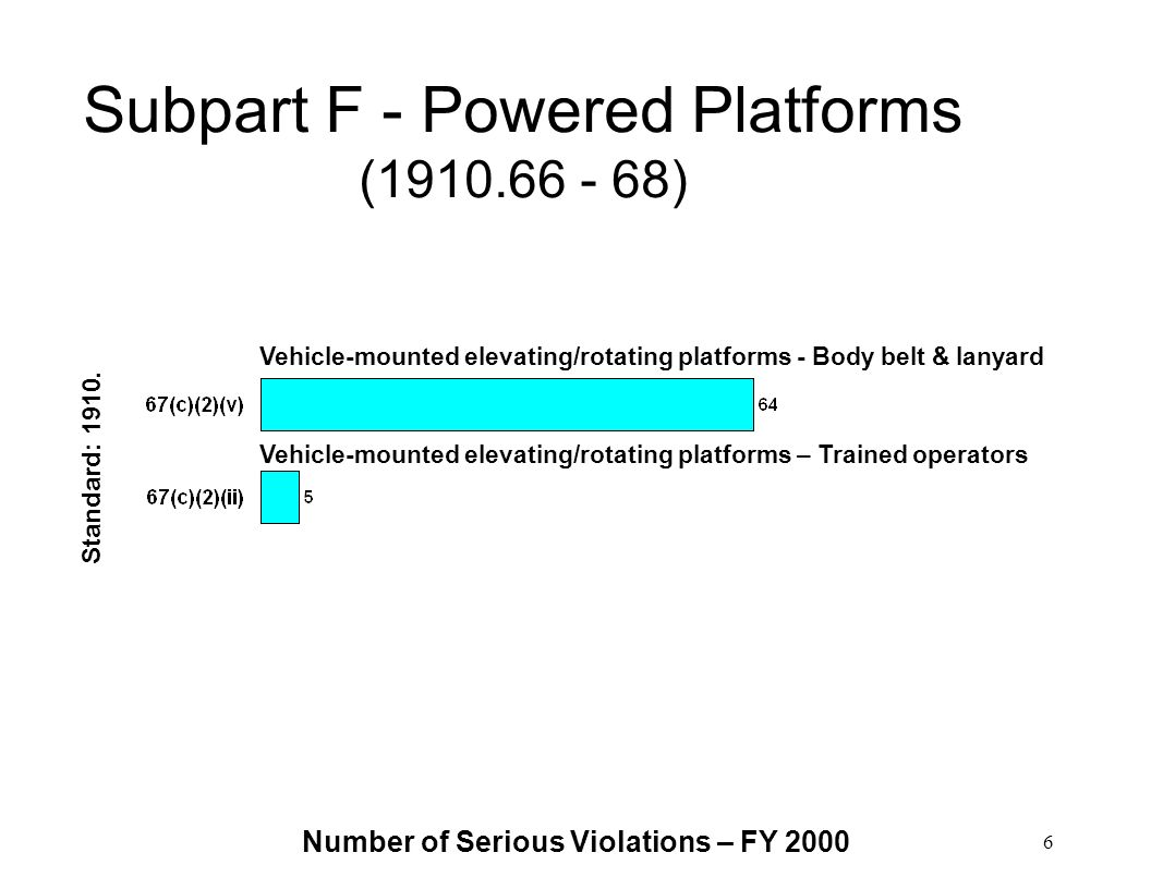 Subpart F - Powered Platforms (1910.66 - 68)