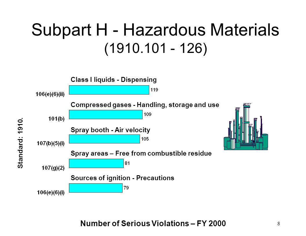 Subpart H - Hazardous Materials (1910.101 - 126)