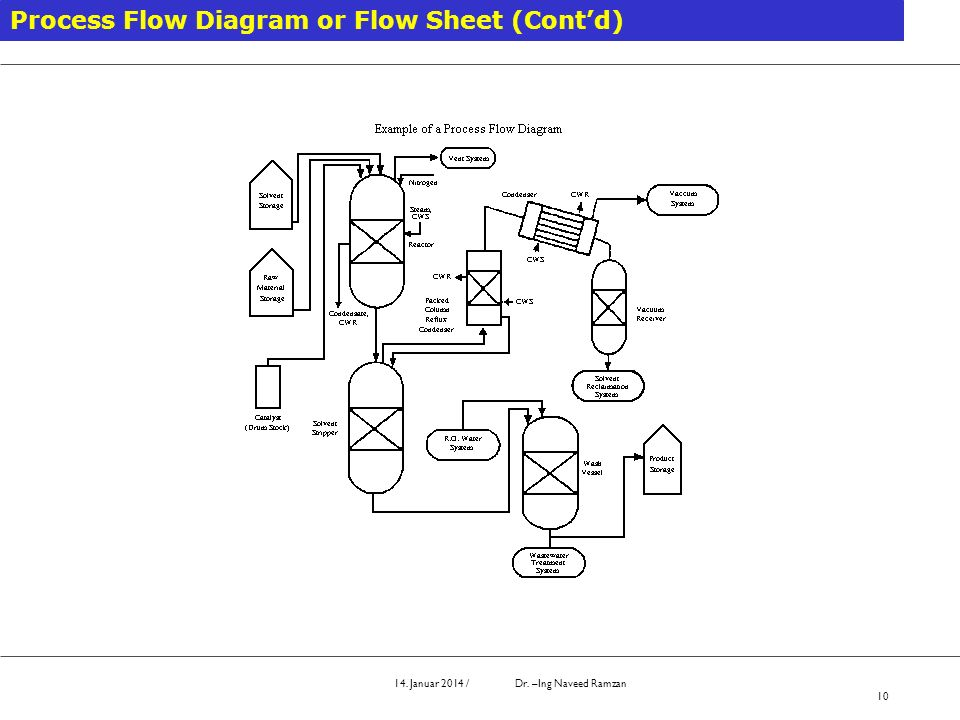 Process Flow Diagram or Flow Sheet (Cont'd)