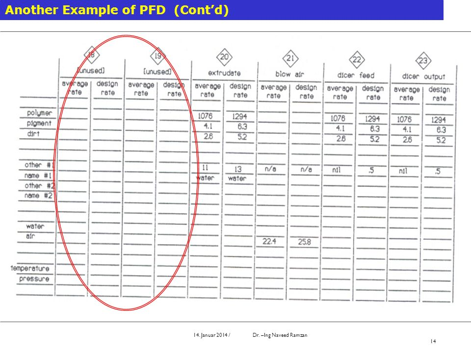 Another Example of PFD (Cont'd)