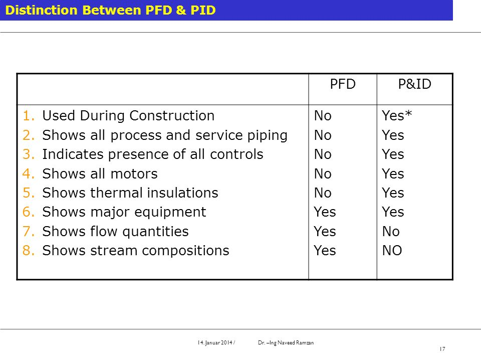 Used During Construction Shows all process and service piping
