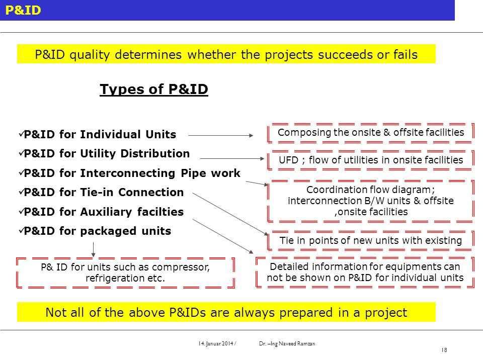 P&IDP&ID quality determines whether the projects succeeds or fails. Types of P&ID. P&ID for Individual Units.