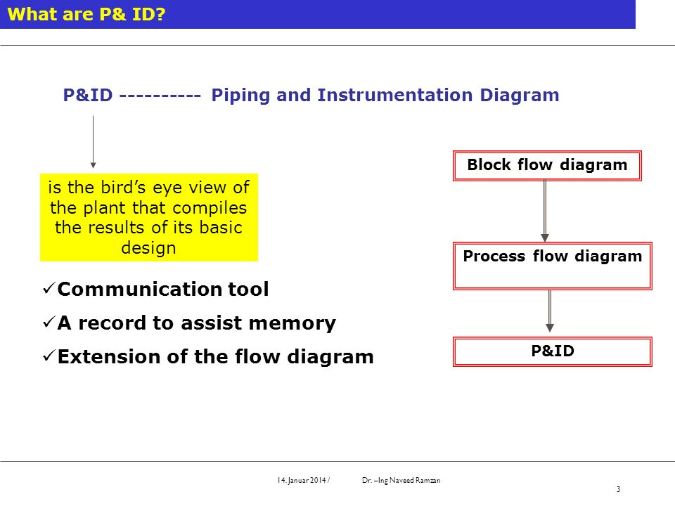 A record to assist memory Extension of the flow diagram