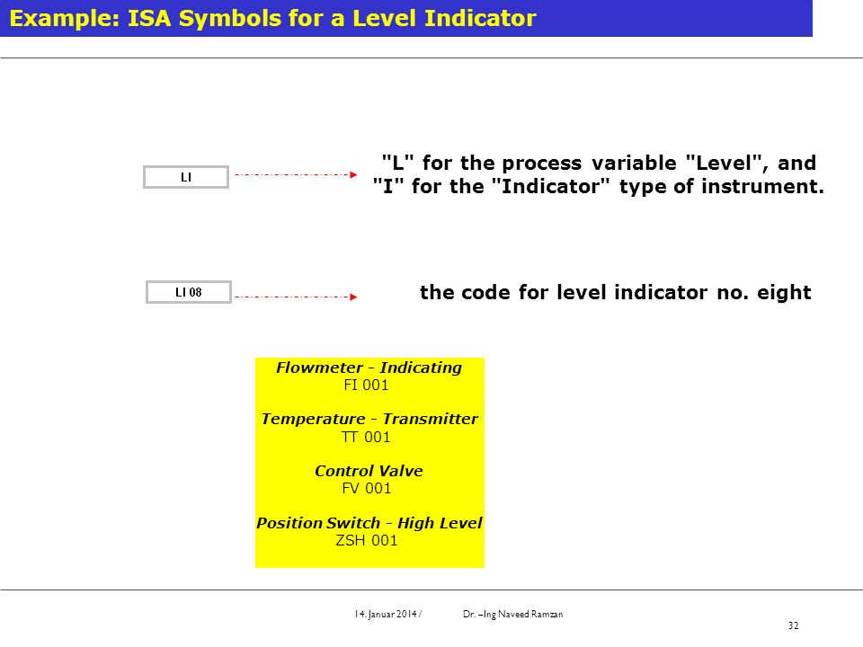 Example: ISA Symbols for a Level Indicator