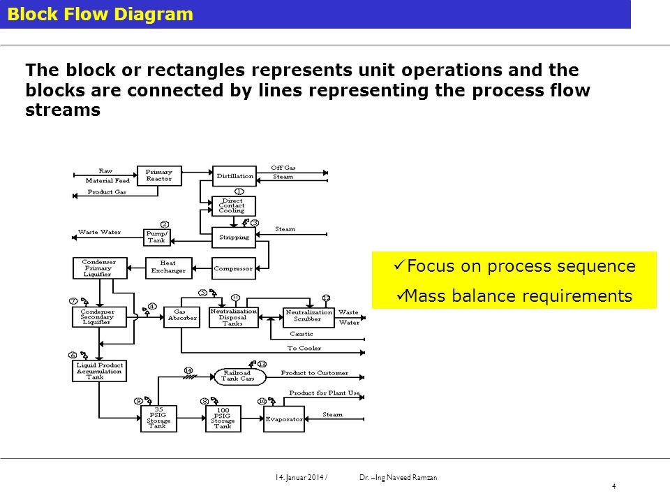 Focus on process sequence Mass balance requirements