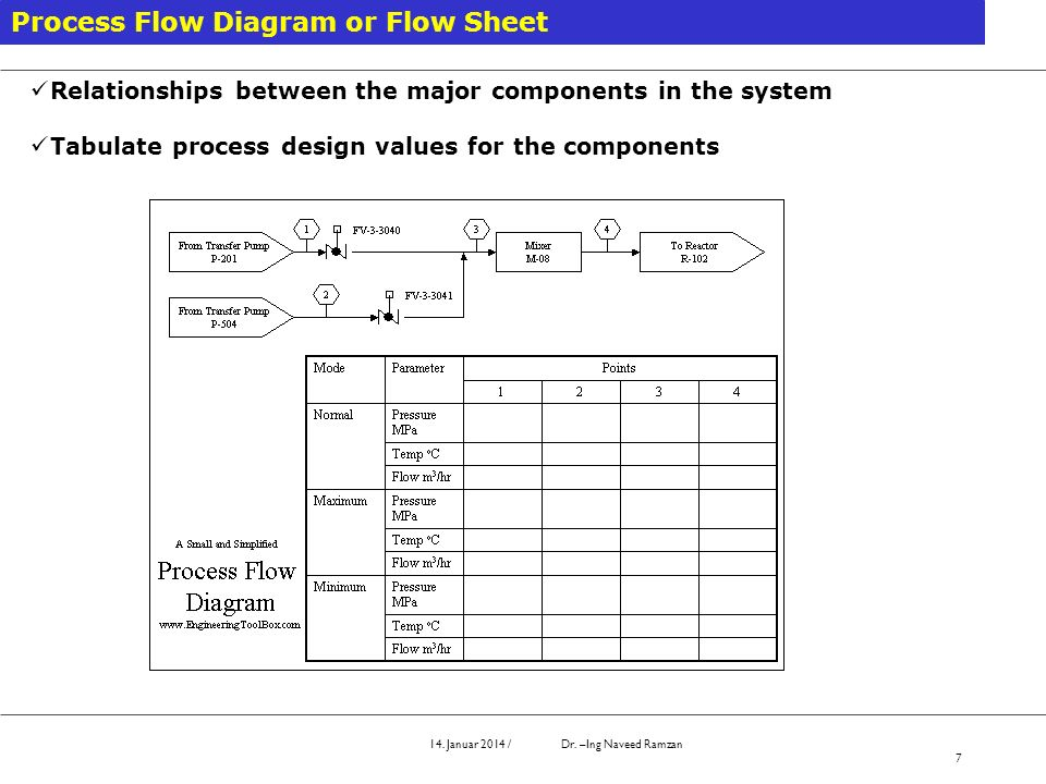 Process Flow Diagram or Flow Sheet