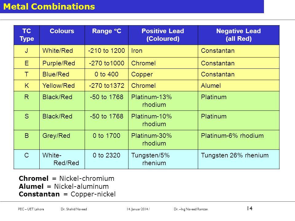 Metal Combinations TC Type Colours Range C Positive Lead (Coloured)
