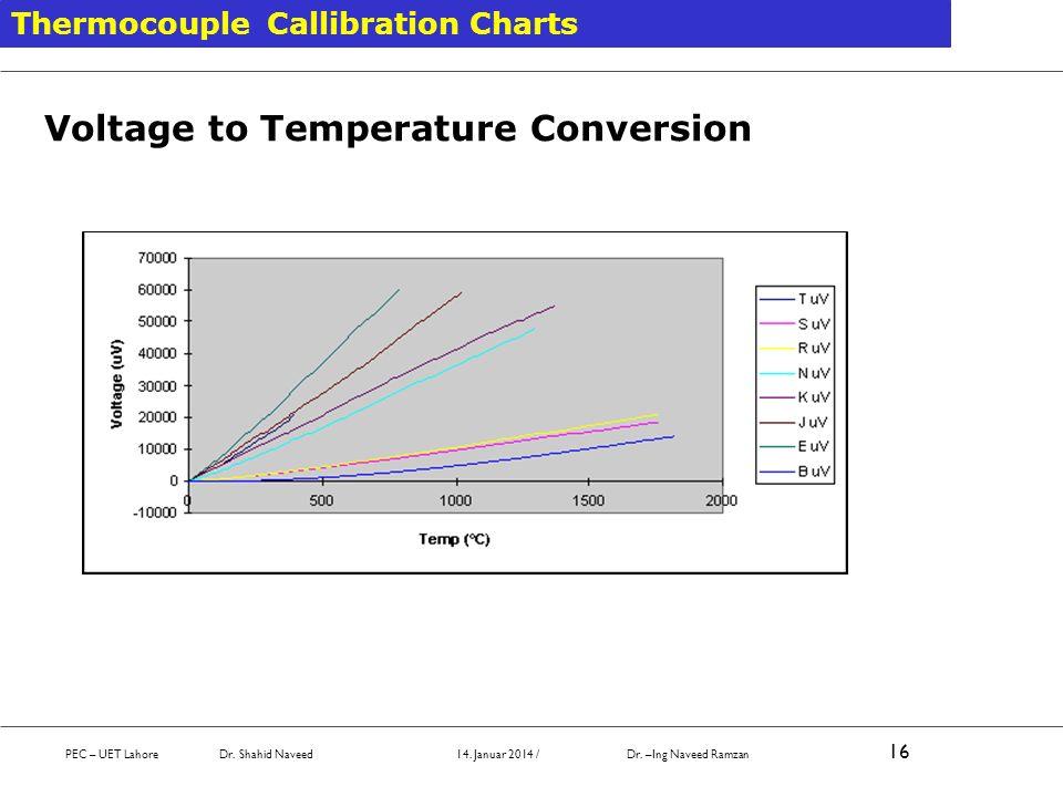 Voltage to Temperature Conversion