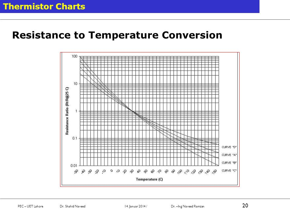Resistance to Temperature Conversion