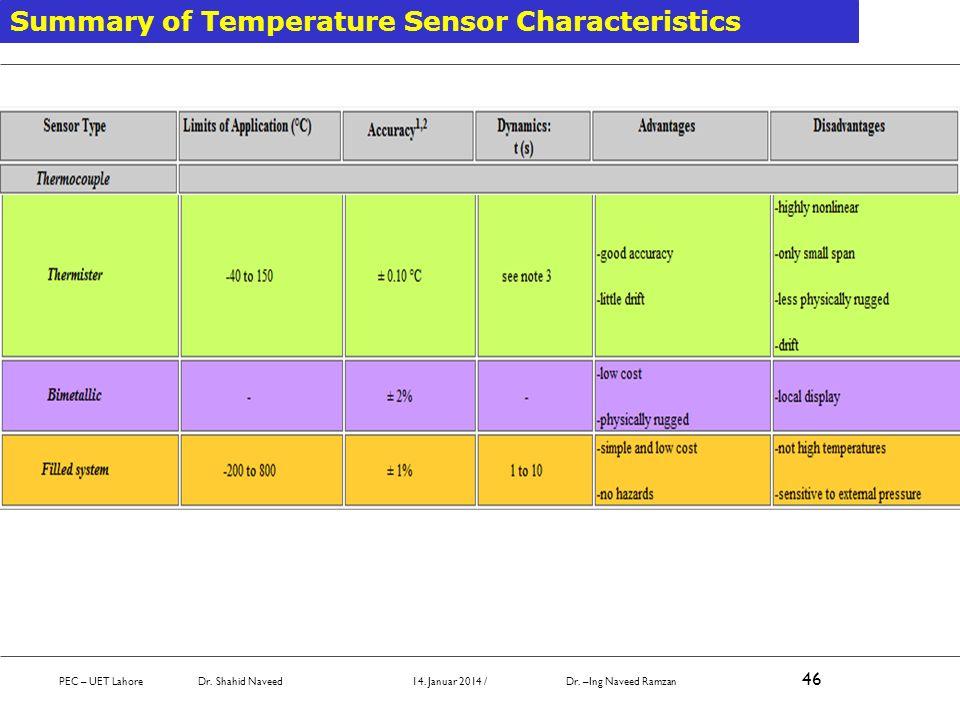 Summary of Temperature Sensor Characteristics