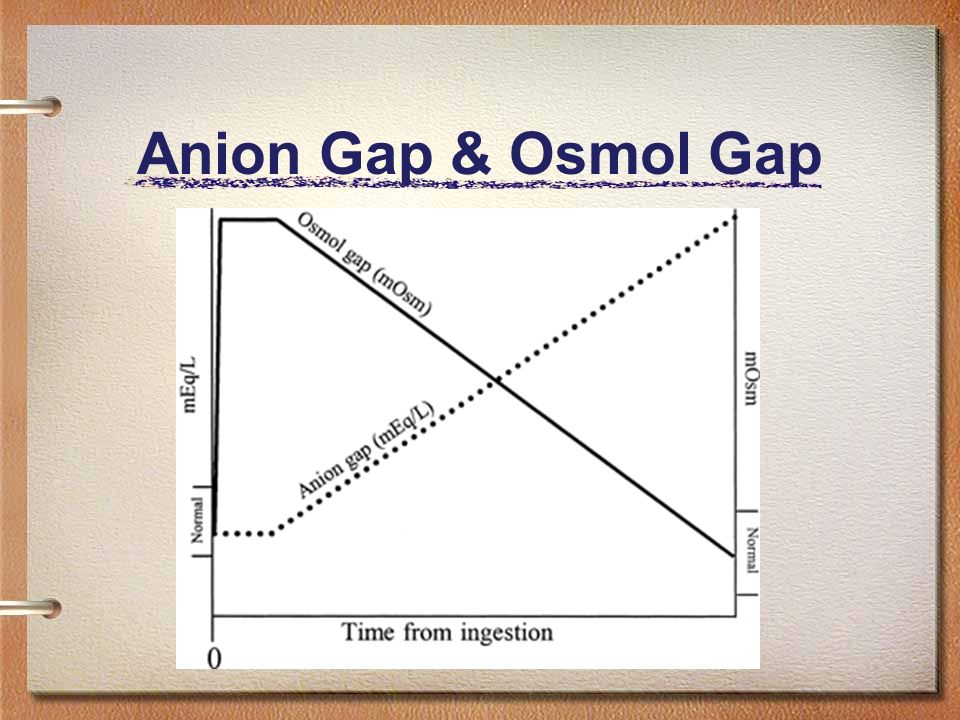 Anion Gap & Osmol Gap