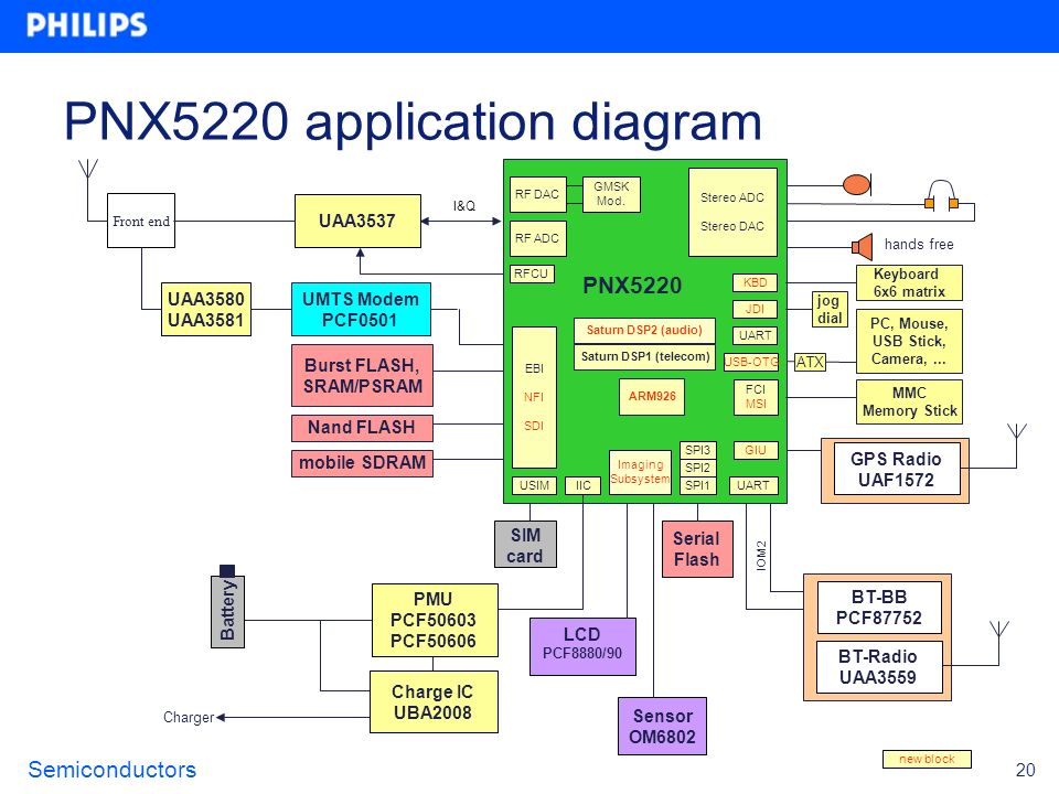 PNX5220 application diagram