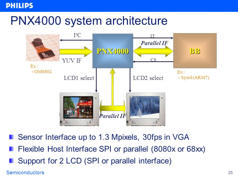 PNX4000 system architecture
