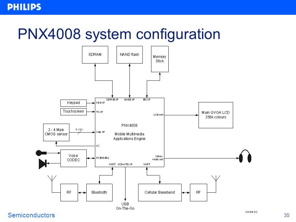 PNX4008 system configuration