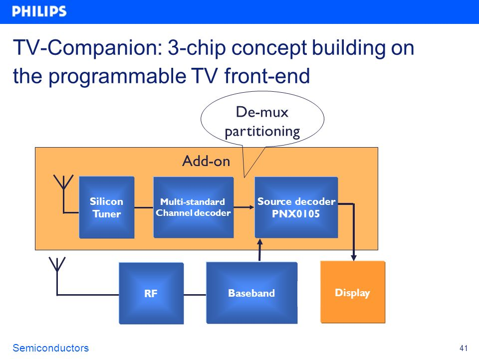 TV-Companion: 3-chip concept building on the programmable TV front-end