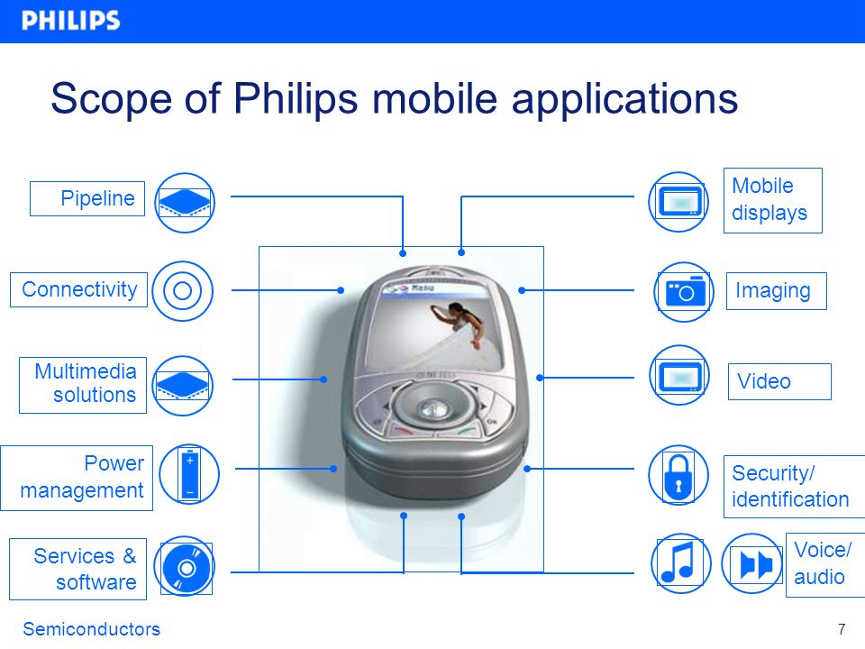 Scope of Philips mobile applications