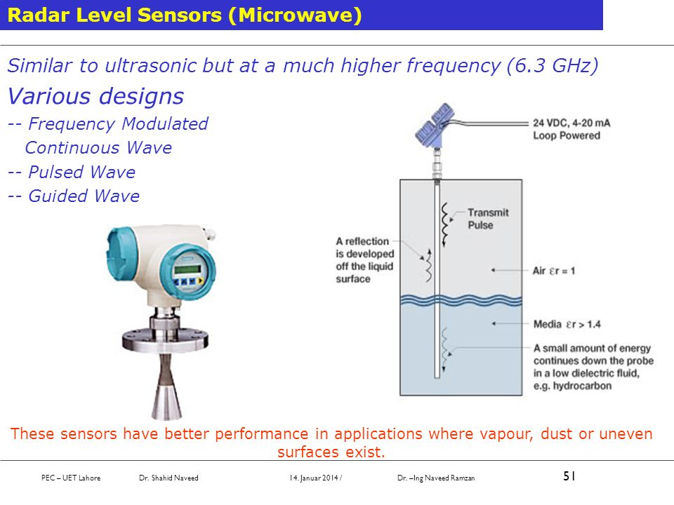 Various designs Radar Level Sensors (Microwave)