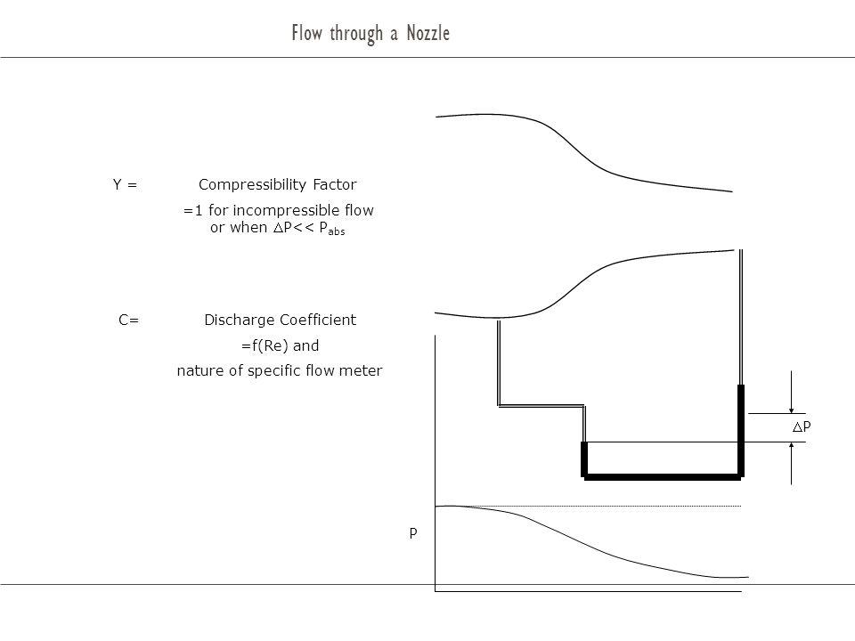 Flow through a Nozzle Y = Compressibility Factor