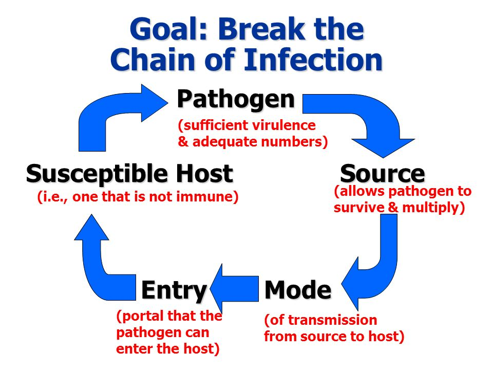 Goal: Break the Chain of Infection