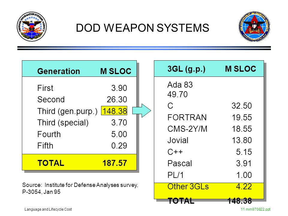 DOD WEAPON SYSTEMS 3GL (g.p.) M SLOC Generation M SLOC Ada 83 49.70